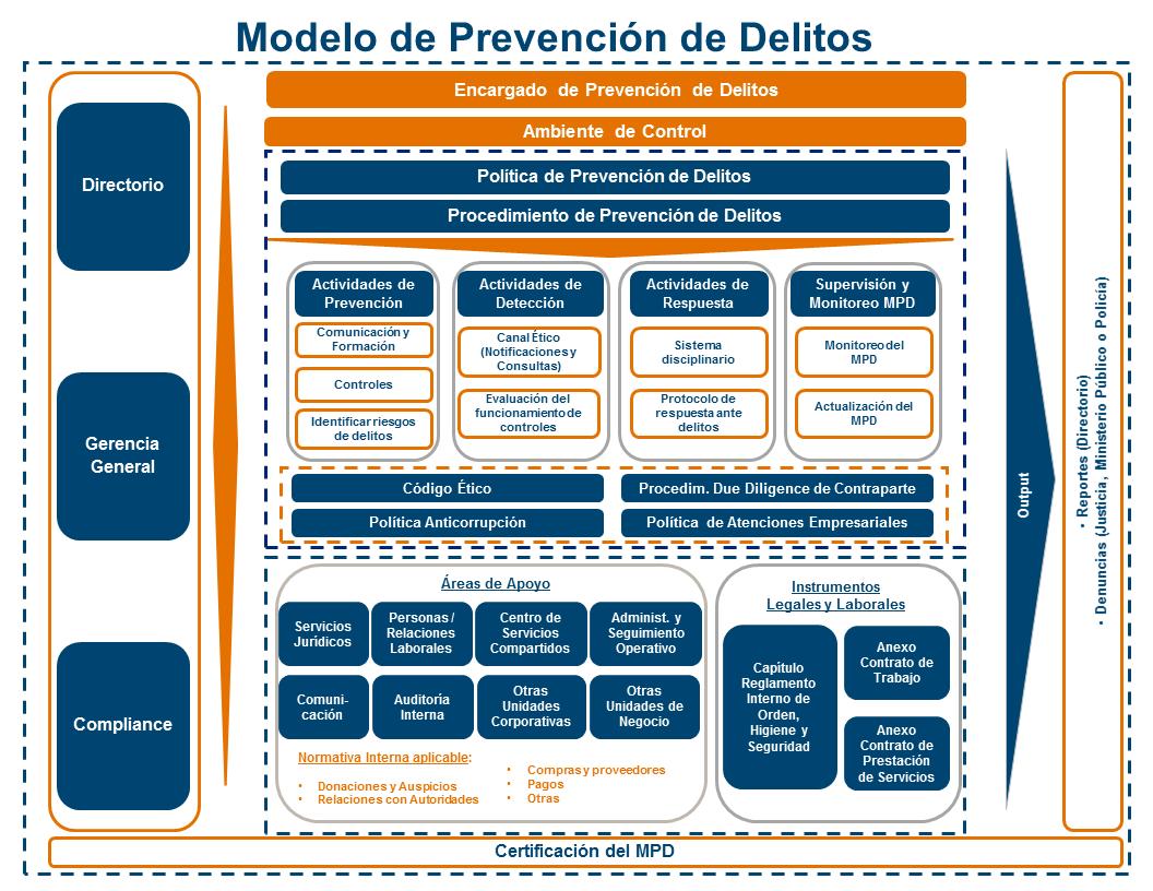 Diagrama-MPD 04-06-2019